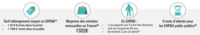 Dépendance et offre d'hébergement : situation des EHPAD en France