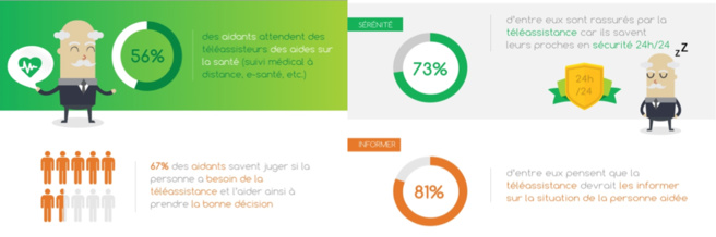 56% des aidants attendent des téléassisteurs des aides sur la santé