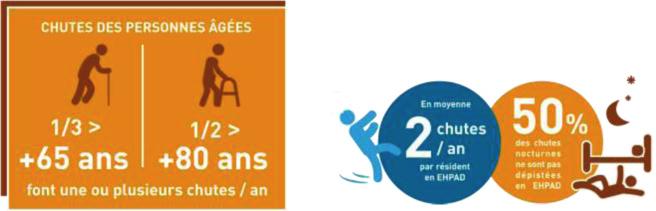 Chutes des personnes âgées, un coût de 2 milliards d'euros pour la société