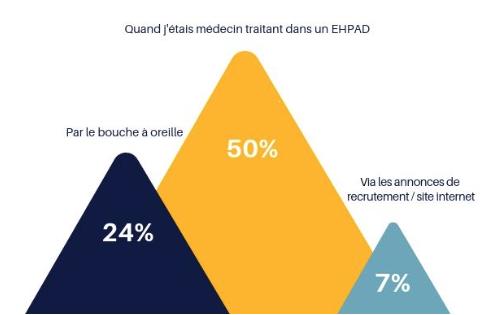 1 Médecin coordonnateur en EHPAD sur 2 est confiant en l'avenir de la profession