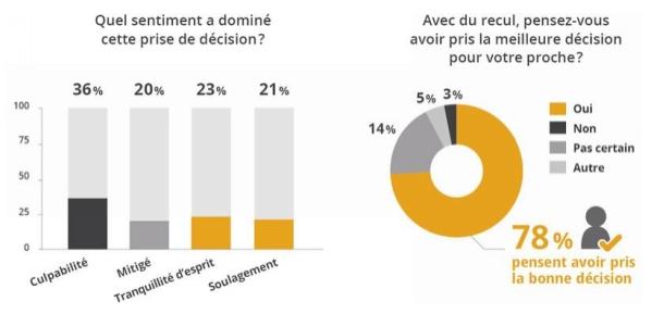 Enquête de satisfaction en EHPAD : des résultats surprenants