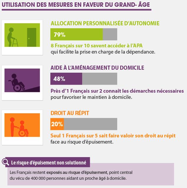 Résultats de la consultation lancée par Cap Retraite sur la loi d'Adaptation de la Société au Vieillissement : un progrès méconnu par 7 Français sur 10