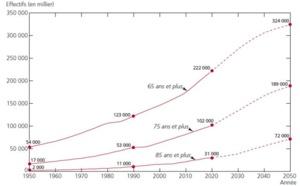 Figure 1 - Évolution du nombre de personnes de 65 ans et plus, 75 ans et plus et 85 ans et plus de 1950 à 2050 dans les 40 pays développés. ©Ined